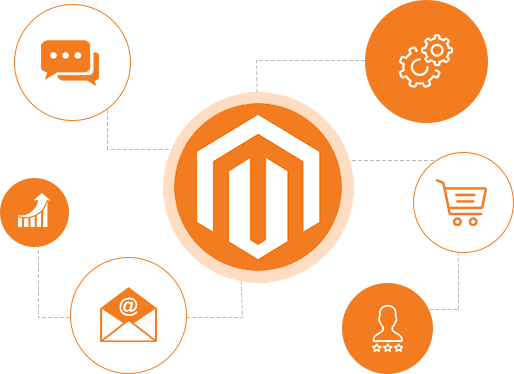 Why Hire Magento Developer From India