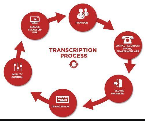 Transcriptions tools